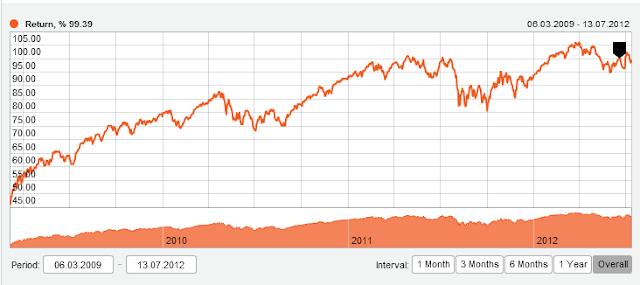 Desempeño del fondo basado en índices bursátiles de Alpari