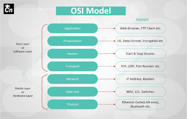 OSI Model and its layers with example, Careerneeti.com Logo