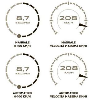 Jaguar F-PACE motore diesel 2.0 scheda tecnica cambio automatico