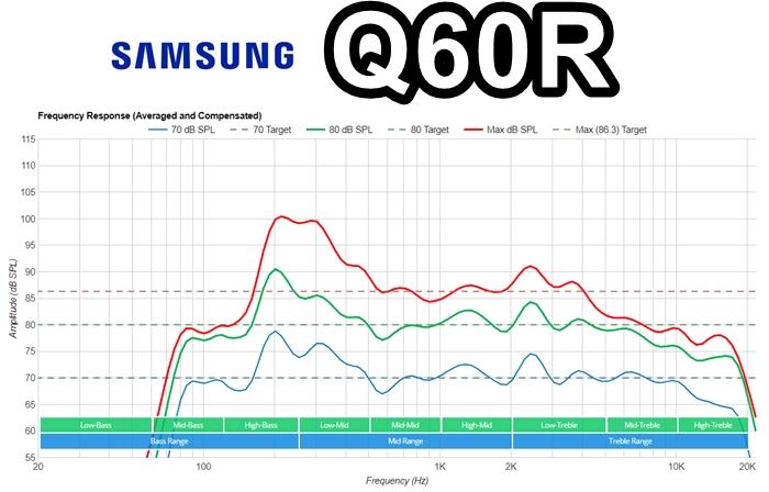 samsung q60r frecuencia de respuesta sonido