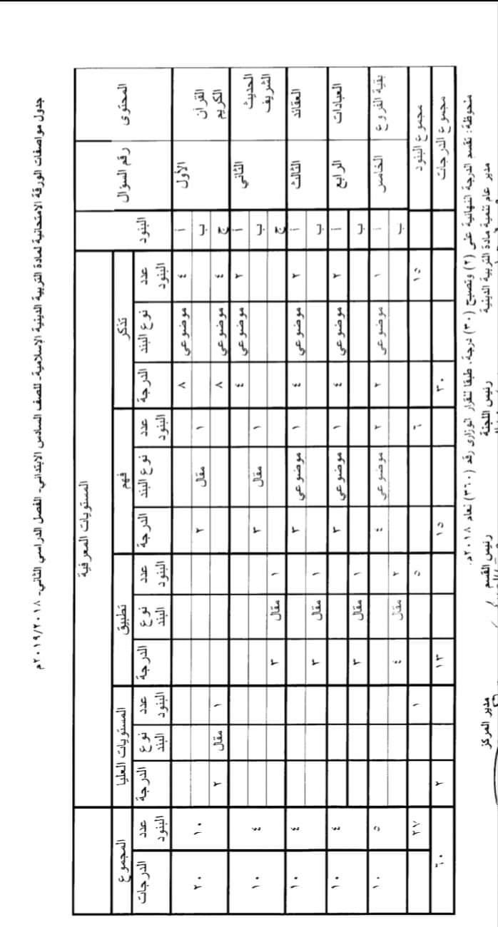 مواصفات الورقة الامتحانية لجميع المواد (ابتدائى - اعدادى - ثانوى) ترم ثانى 2019  FB_IMG_1554502669251