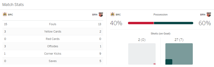 แทงบอลออนไลน์ ไฮไลท์ เหตุการณ์การแข่งขัน บริสตอล ซิตี้ vs เบรนท์ฟอร์ด