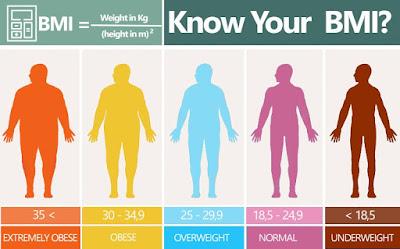 BMI Calculations