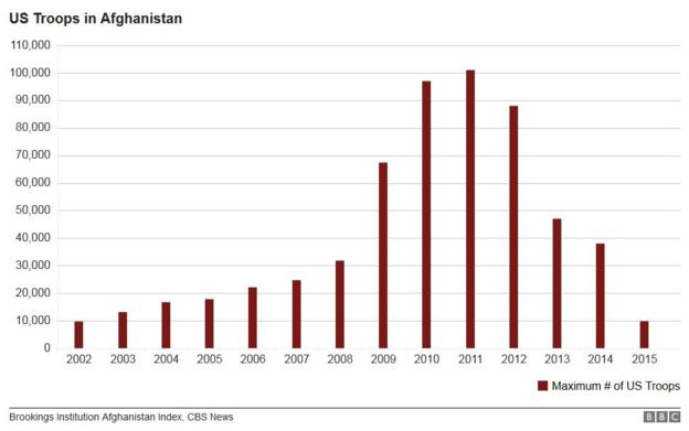 Graph showing US troops in Afghanistan from 2002 to 2015