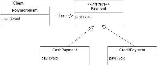 Polymorphism in Java with Example