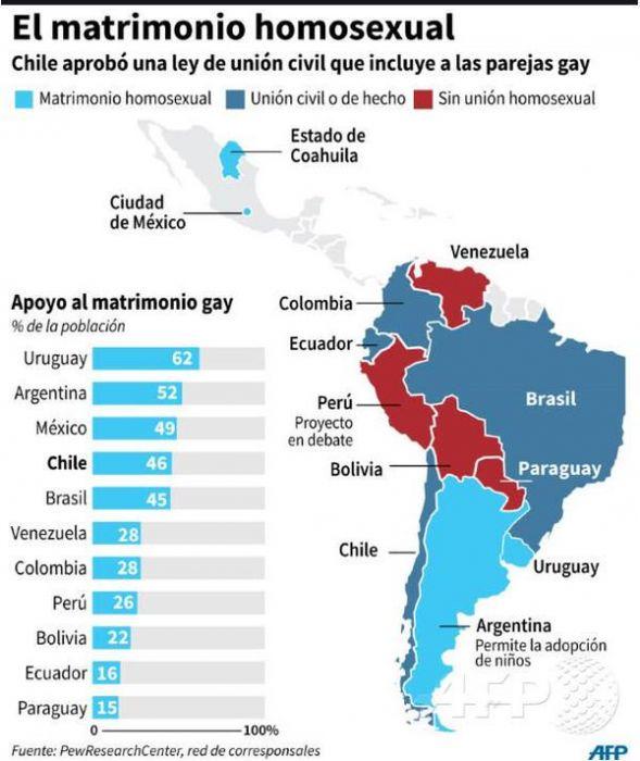South american gay photos