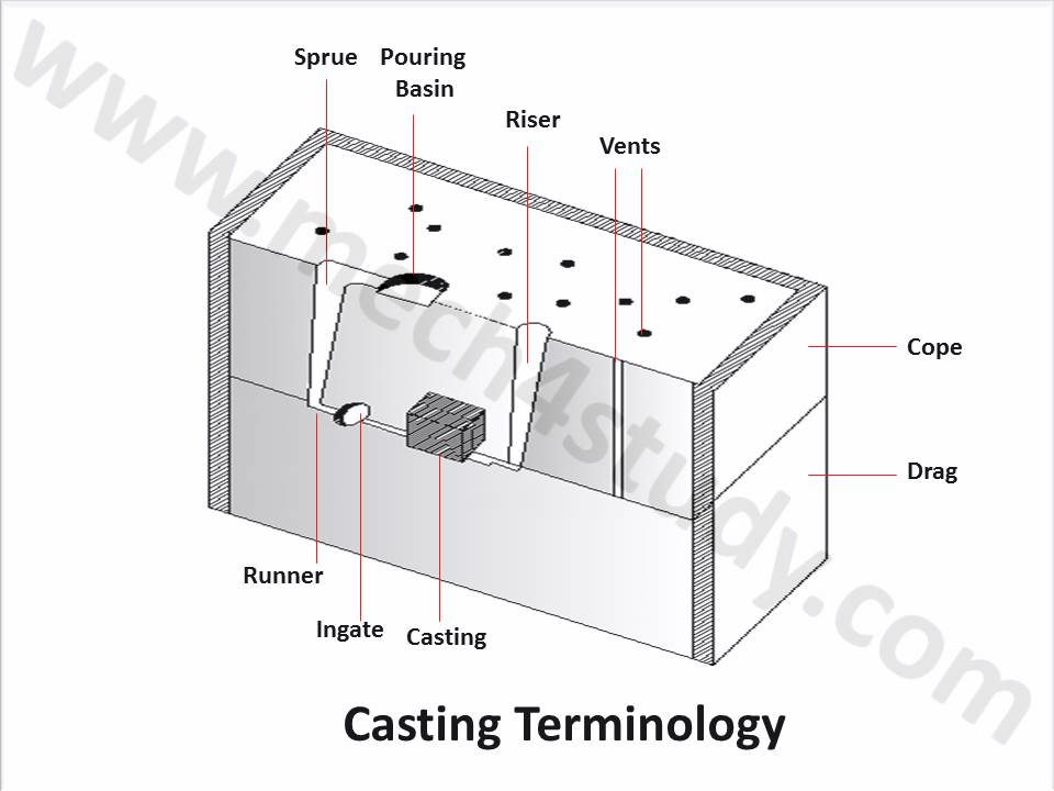 What is Casting, Working Process, Advantages, Disadvantages