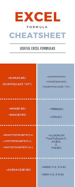 15 Useful Excel Formula Cheat Sheet Fromdev