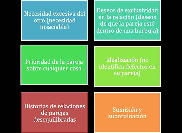 Características de las personas con dependencia emocional (Castello, 2005)