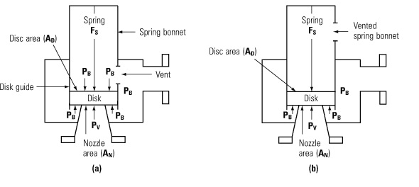Coal Based Thermal Power Plants  Types Of Safety Valves