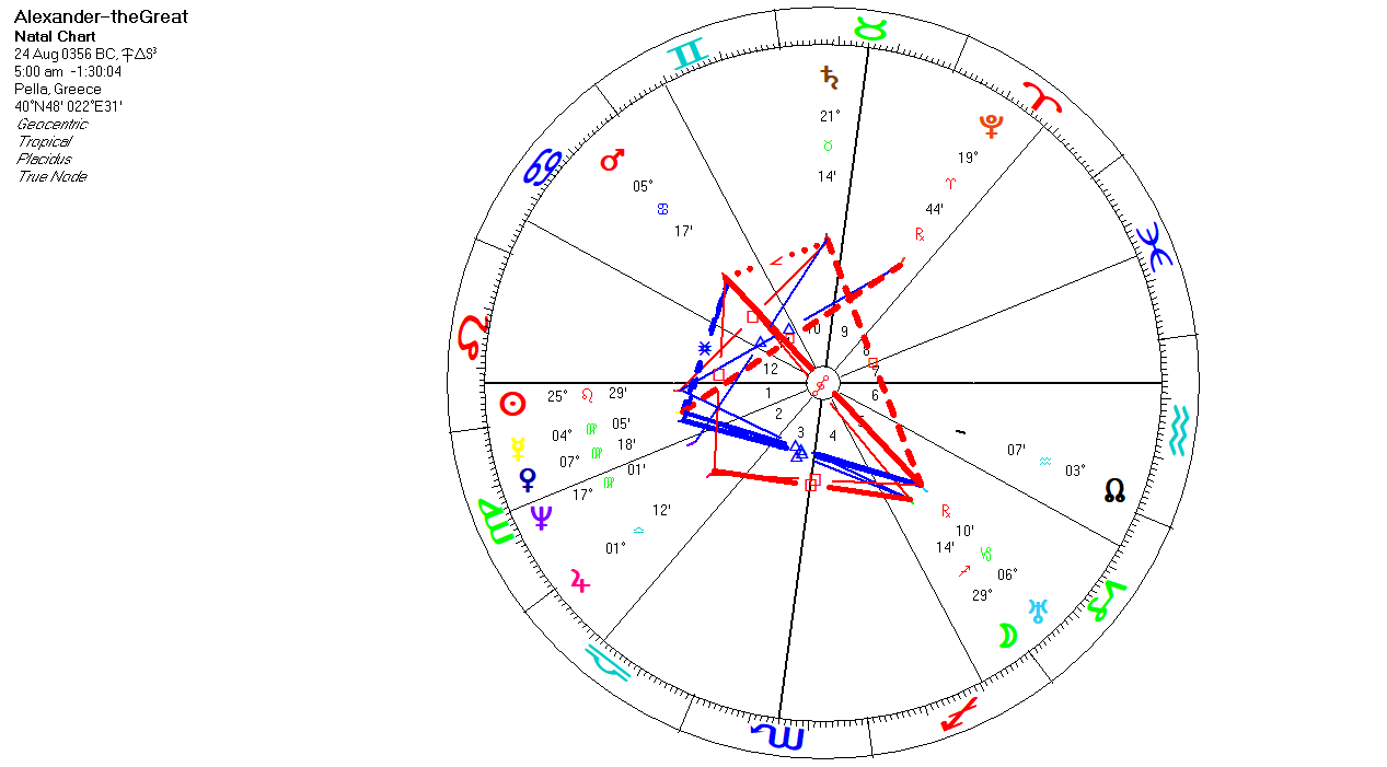 science-astrology: The astrological chart of Alexander the Great