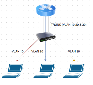 Go Wireless NZ Blog: MikroTik Basic Fibre Setup Script - Part 1