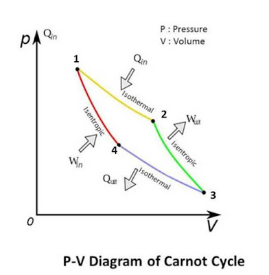 Carnote Cycle