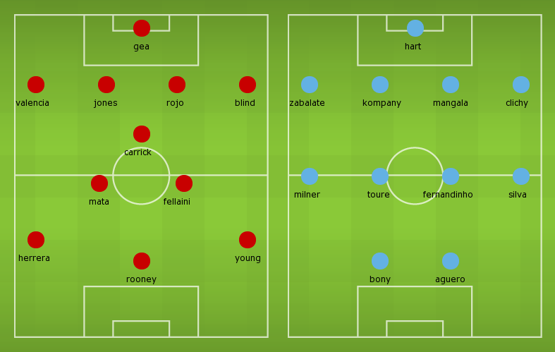 Possible Line-ups, Stats, Team News: Manchester United vs Manchester City