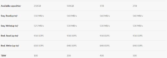 Cara Mudah cek Umur SSD