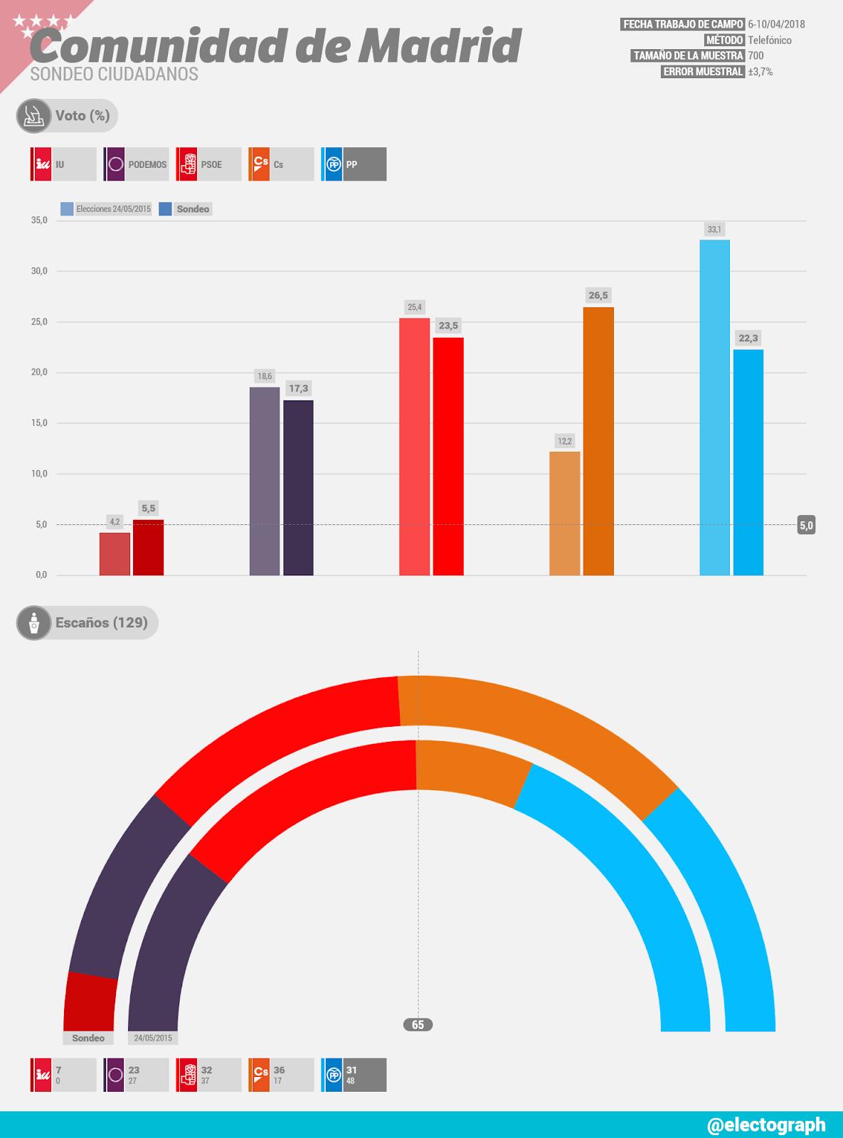 Gráfico de la encuesta para elecciones autonómicas en la Comunidad de Madrid realizada para Ciudadanos en abril de 2018