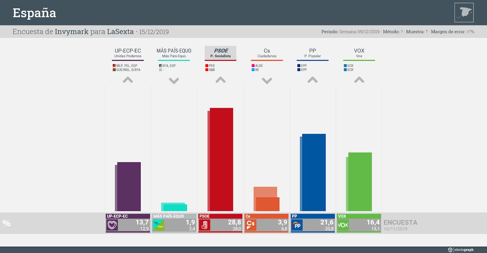 Gráfico de la encuesta para elecciones generales en España realizada por Invymark para LaSexta, 15 de diciembre de 2019