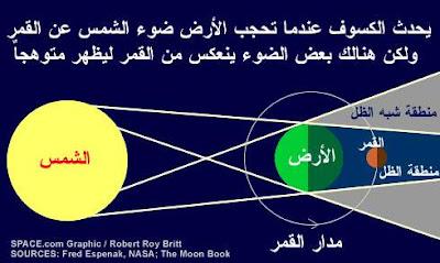 تحضير درس الكسوف والخسوف في اللغة العربية سنة 4 متوسط