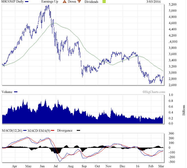 Chart Attribute: Shanghai composite index. Source [1] http://www.marketwatch.com/investing/index/SHCOMP/charts?CountryCode=cn.