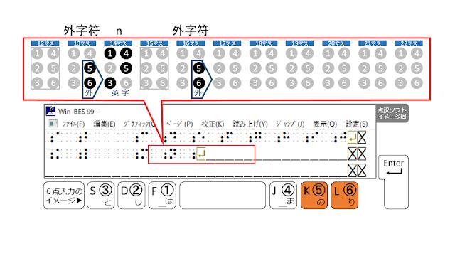 2行目16マス目に外字符が示された点訳ソフトのイメージ図と5、6の点がオレンジで示された6点入力のイメージ図