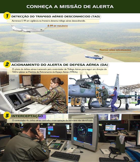 Ah 2 Sabre: Controle De Tráfego Aéreo