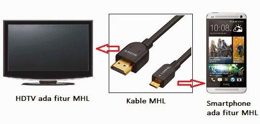 Koneksi MHL menggunakan kabel MHL untuk TV yang ada fitur MHL