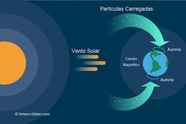 Auroras Polares - explicação