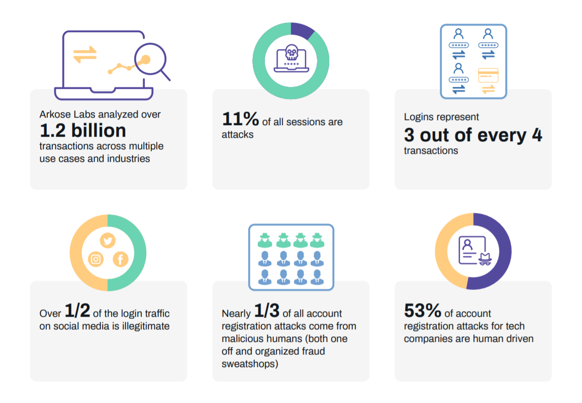 Scammers make more than half of login attempts on social networks, says a new report