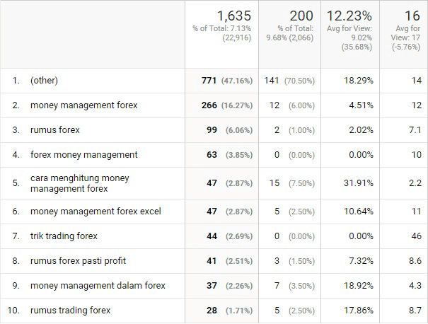 google analytics; trafik blog; kata kunci; keyword