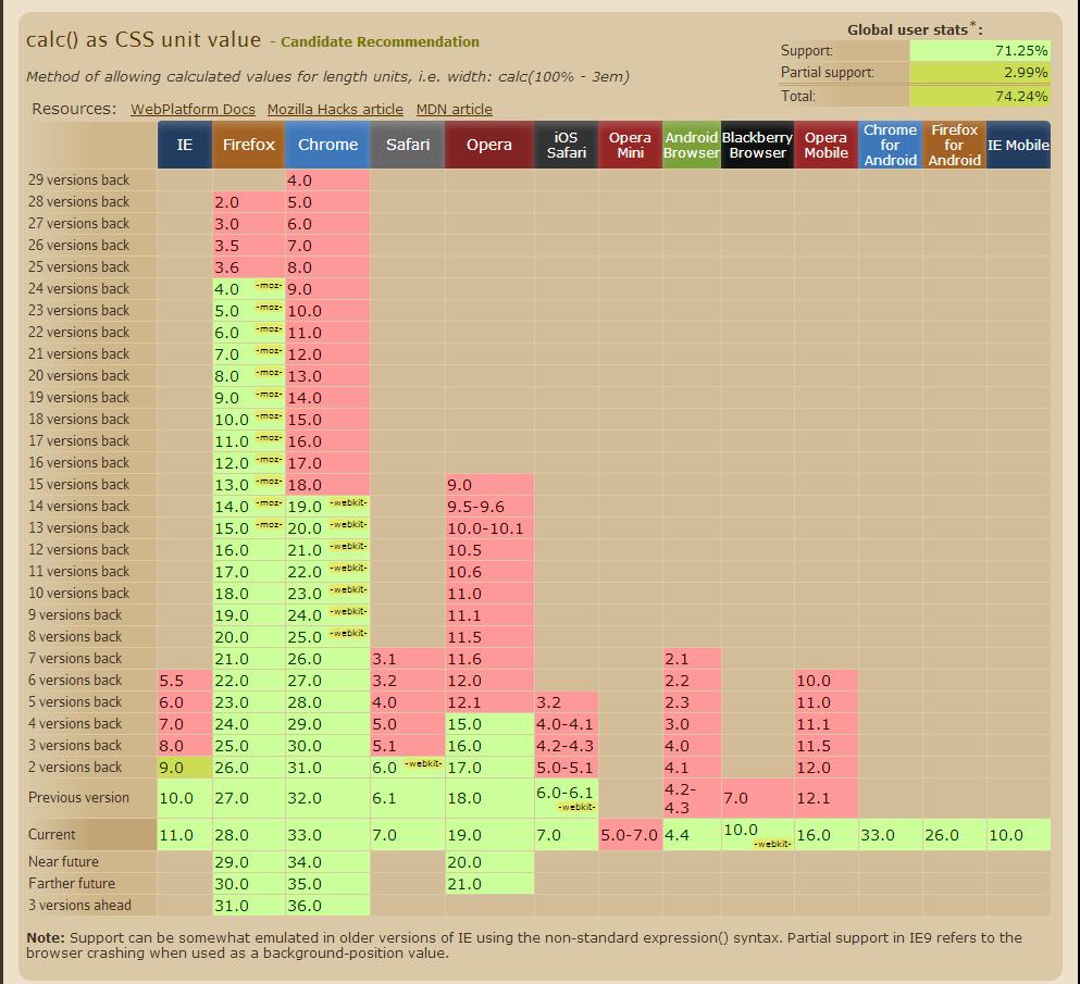 Whiteboard Coder Install And Setup Bind9 Server On Ubuntu: WhiteBoard Coder: Jquery Site Setup (Positioning) 2 Of 4