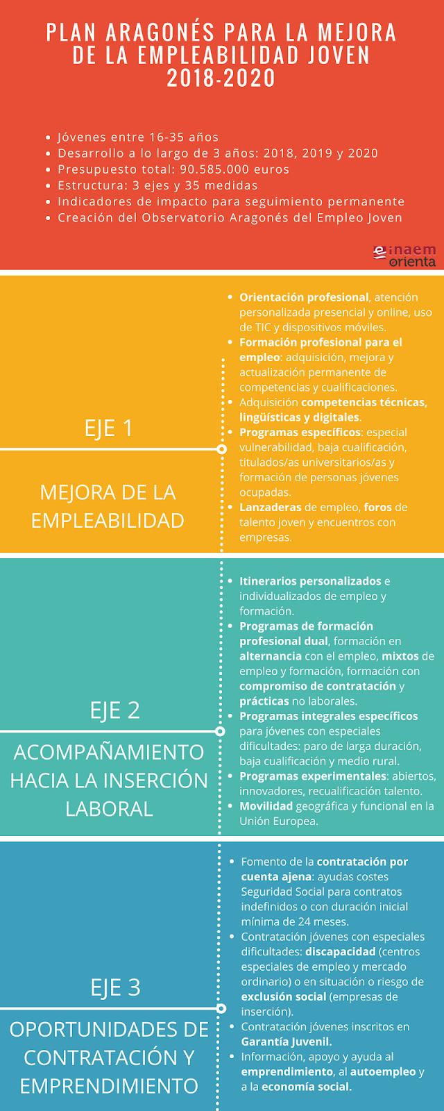 Plan Aragonés para la Mejora de la Empleabilidad Joven 2018-2020