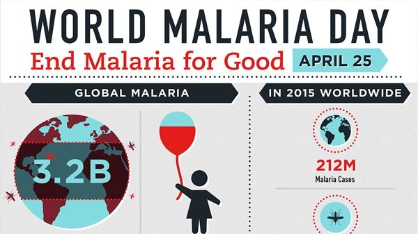 World malaria day : Some Amazing Facts and Malaria Symptoms