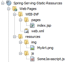 Spring Project Structure For Resources
