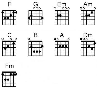 chord gitar tentang rindu virzha