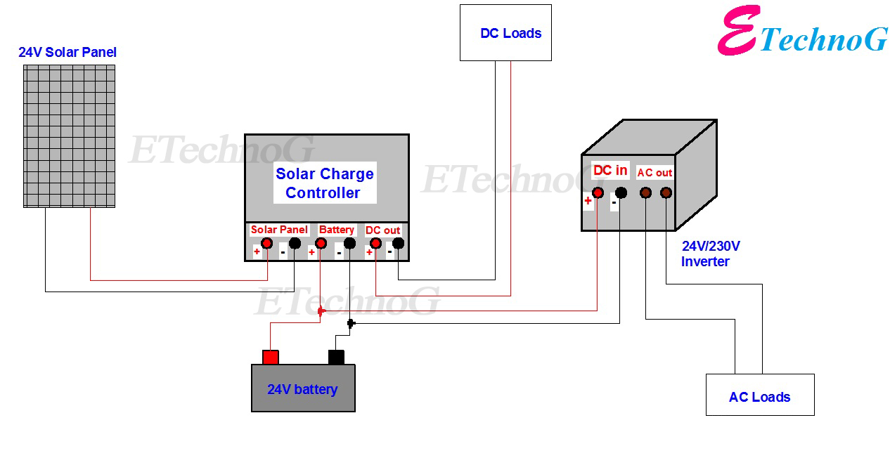 wiring diagram of solar panel with battery, inverter, charge controller and  loads