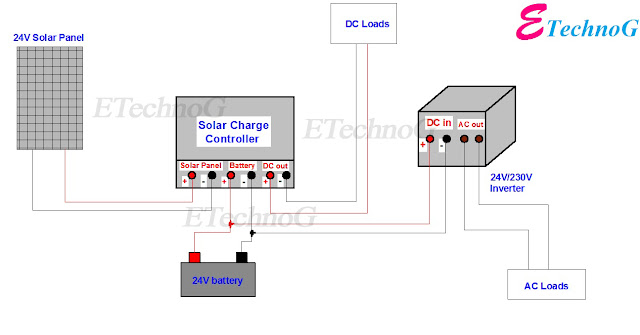 Wiring Diagram of Solar Panel with Battery, Inverter, Charge controller and Loads.
