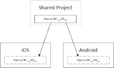 Discover  NET - Rapid Application Development