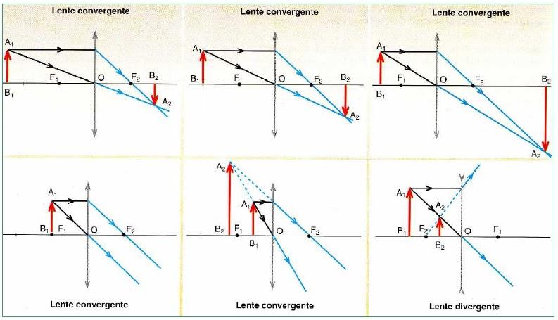 450aac56cb Aumento (A): En los espejos y en las lentes es la relación entre el tamaño  de la