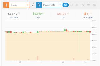 طريقة تداول العملات داخل بنك بايير Payeer Trading