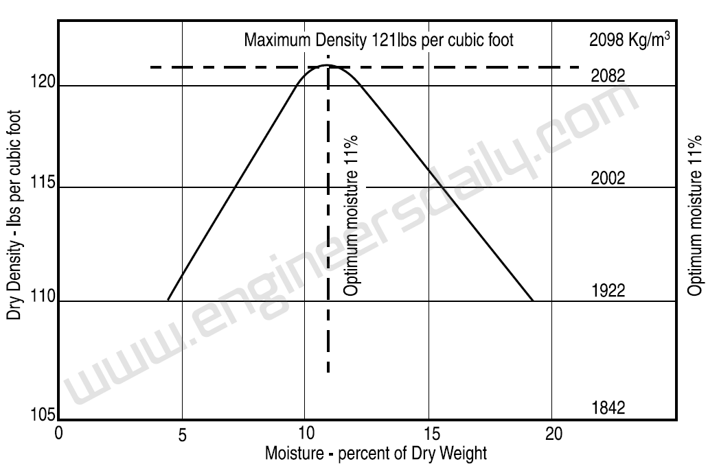 Figure 8: Moisture vs soil density