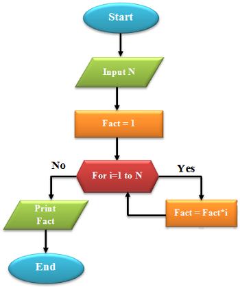 C++ Program to Find Factorial