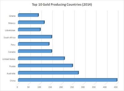 Top 10 gold producing countries bar chart