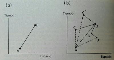 Caminos por los que puede ir un electron entre dos puntos
