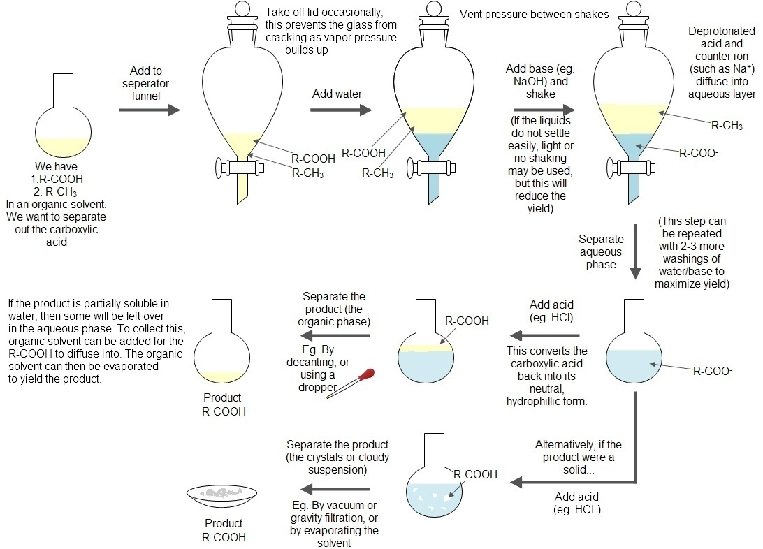 Experiment 3: Separation of a Mixture by Acid-Base Extraction