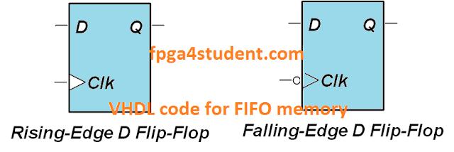 VHDL code for D Flip Flop