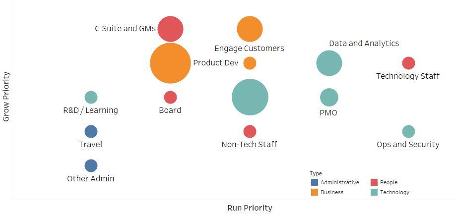 Digital CIO Time Management Leading Transformation
