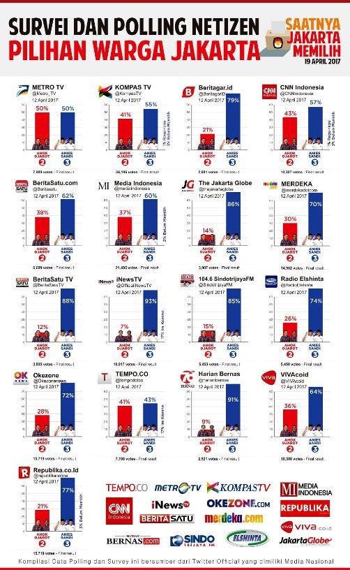 Survei: Anies-Sandi Menang di Pilkada DKI Jakarta 2017