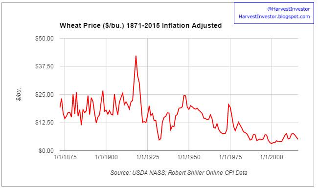 Wheat iag also harvest investor historic prices real vs nominal rh harvestinvestorspot