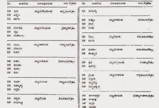 THOGATA VEERA GOTHRAMS ~ The World Federation of Thogata Veera