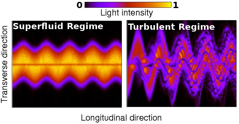 Superfluid Light and normal turbulent light
